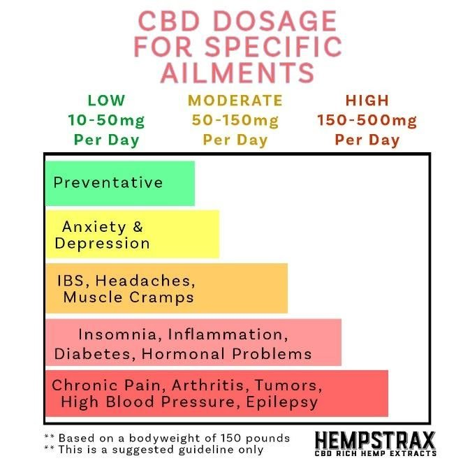 CBD Dosage Chart By Ailment